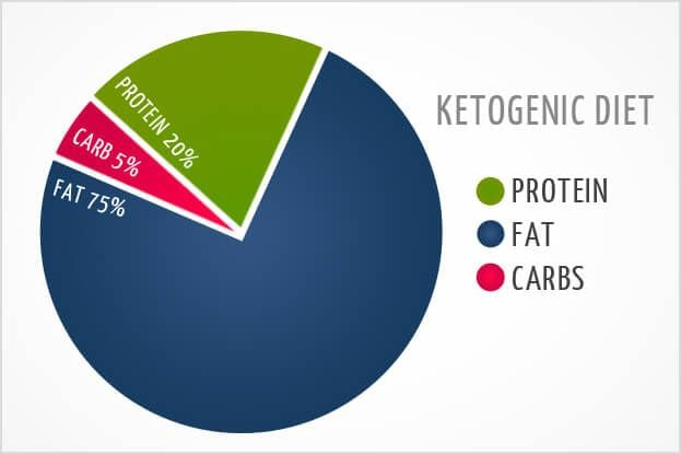 Ketogenic Diet: What is it?